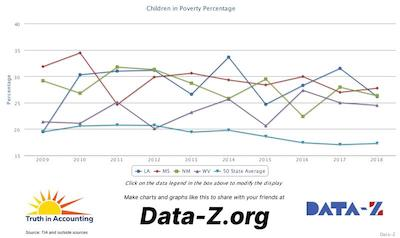 children in poverty percent MISs